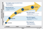 Five Ways to Upgrade Your Business Planning Process With Advanced Analytics