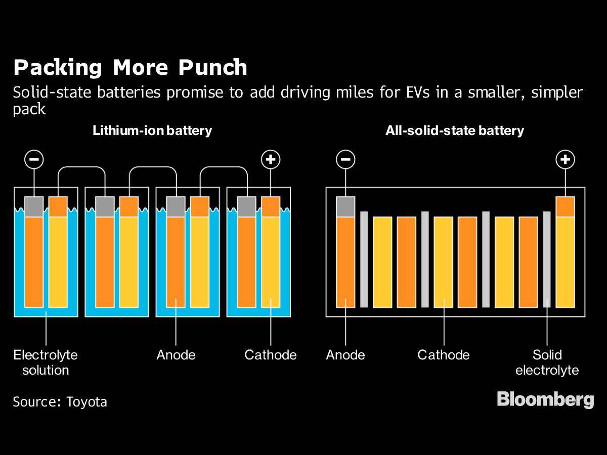 Solid State Battery >> Race To Next Gen Battery Supremacy Has An Early Leader