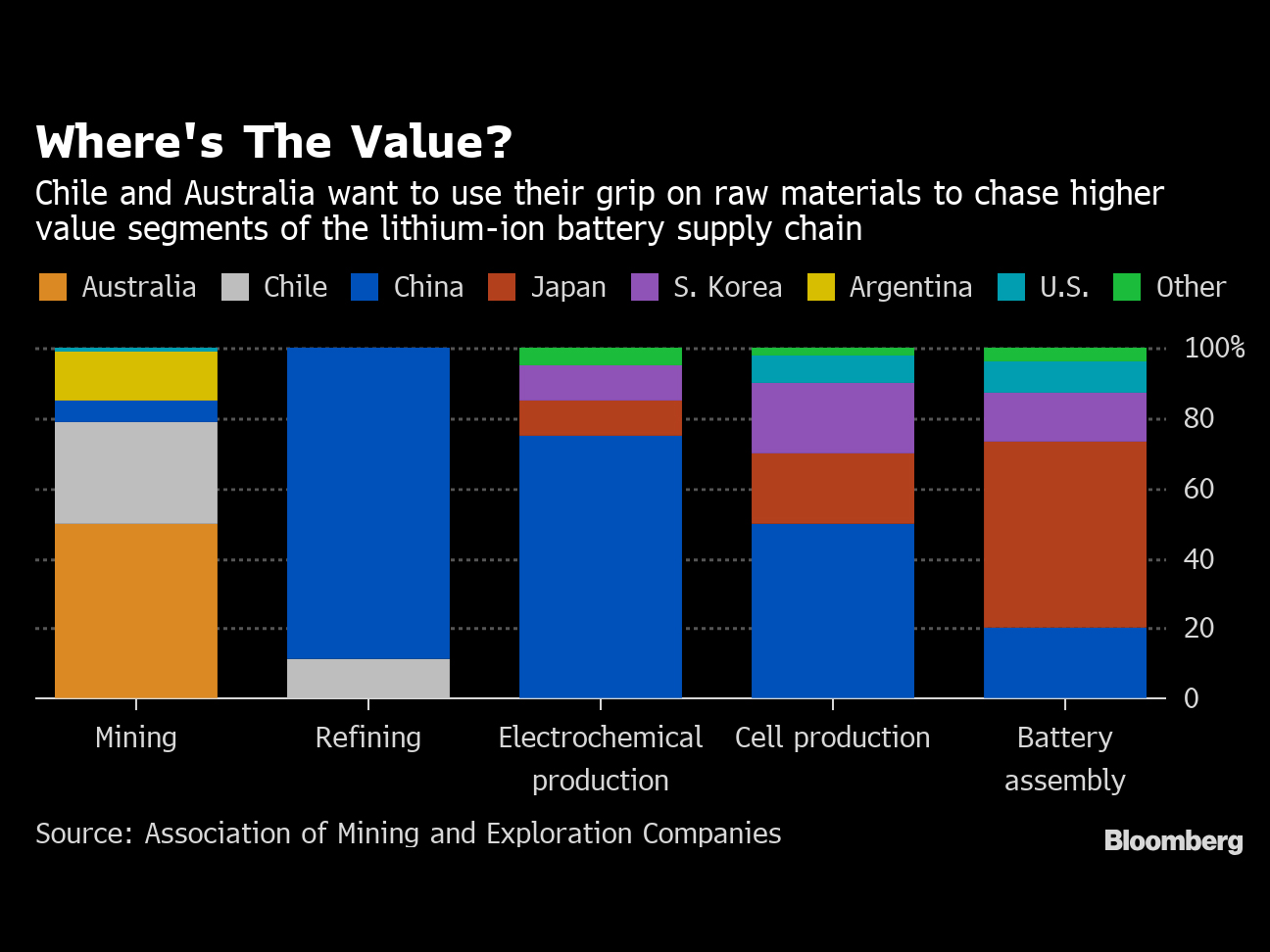 These Mining Superpowers Supply the World's Lithium. Now They Want to Make Batteries, Too.