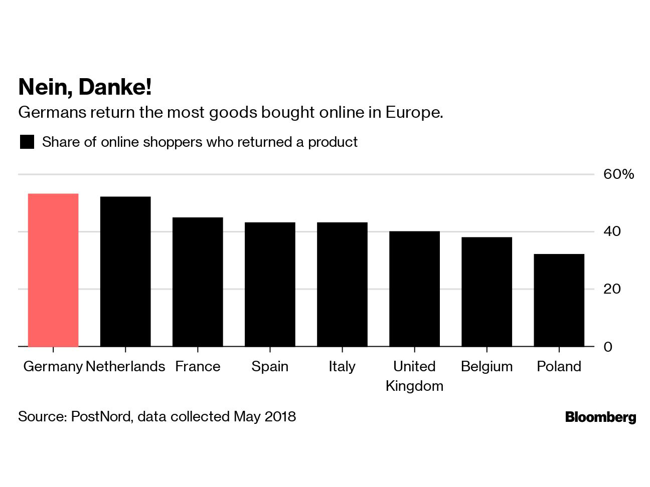 Germans Love Shopping Online  They Love Returning Goods Even More