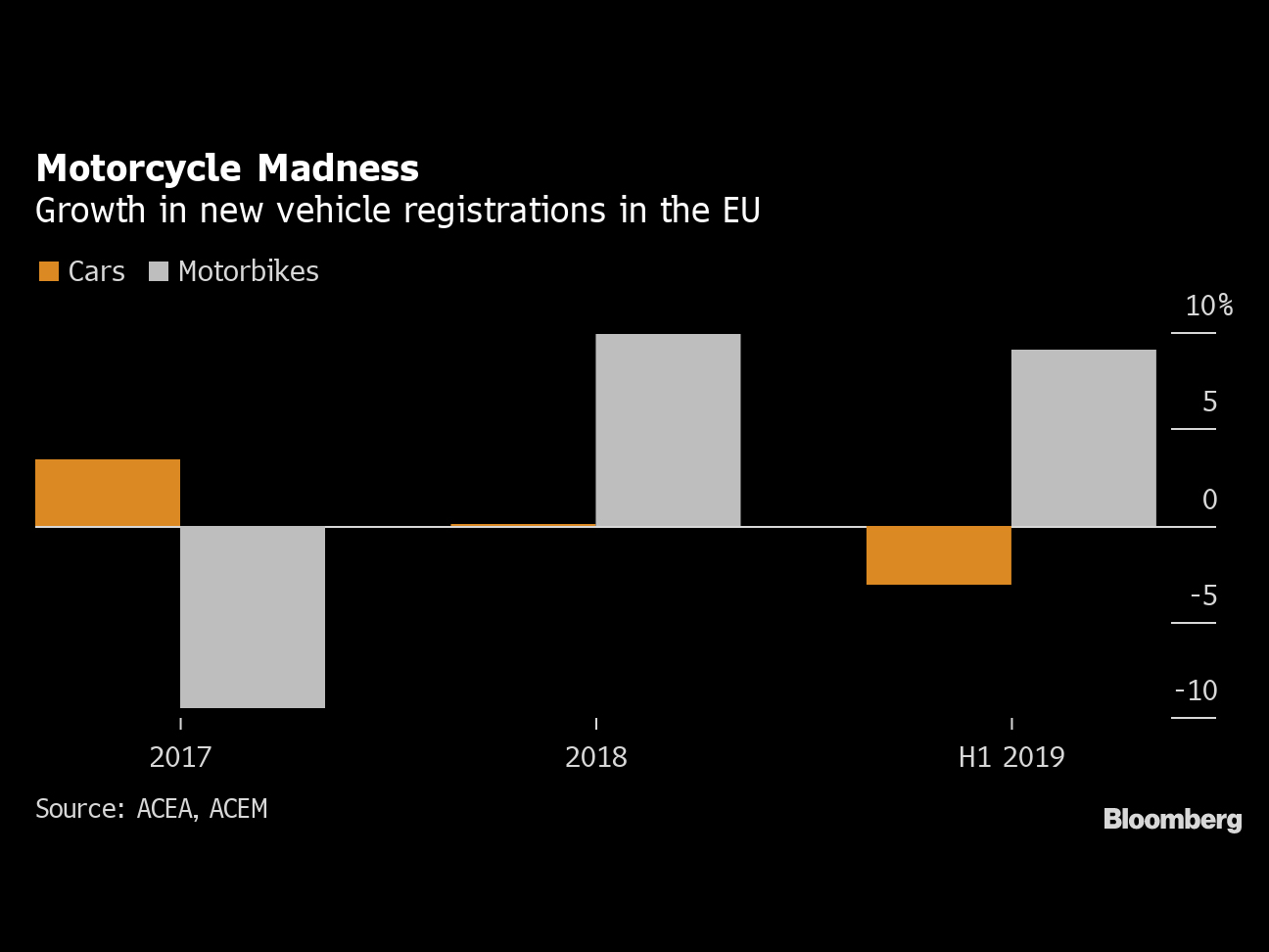 While Carmakers Suffer, Motorcycles Are on a Roll in Europe