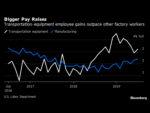 Boeing Fears 737 Worker Exodus in Tightest Job Market in Decades