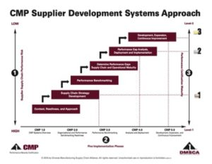 Driving Supply Chain Resiliency Via Strategic Alignment