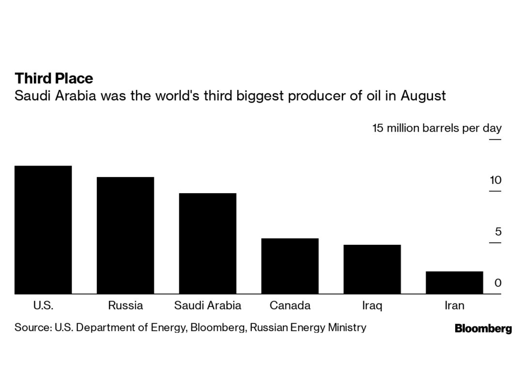 Saudis Race to Restore Oil Output After Aramco Attacks