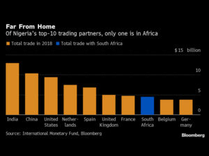 Africa's Biggest Trading Partners Agree to Strengthen Ties