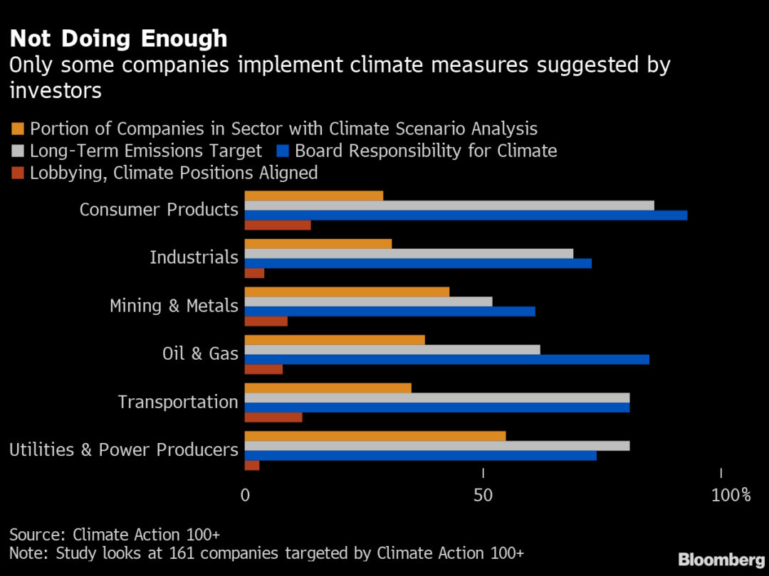 Investors to Ask Companies to Be CO2 Neutral by 2050