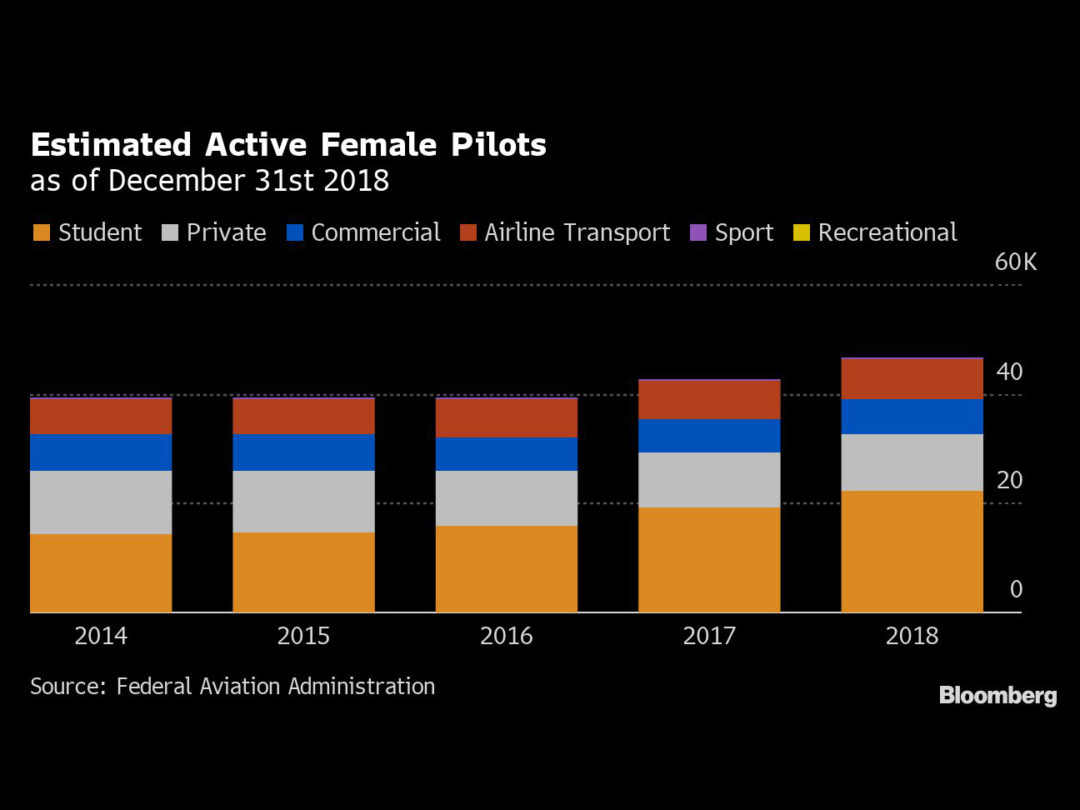 Where Are All the Black Women in the Flight Deck?