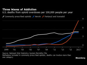 U.S., China Plan Opioid Bust That Could Help Trump Sell Trade Deal