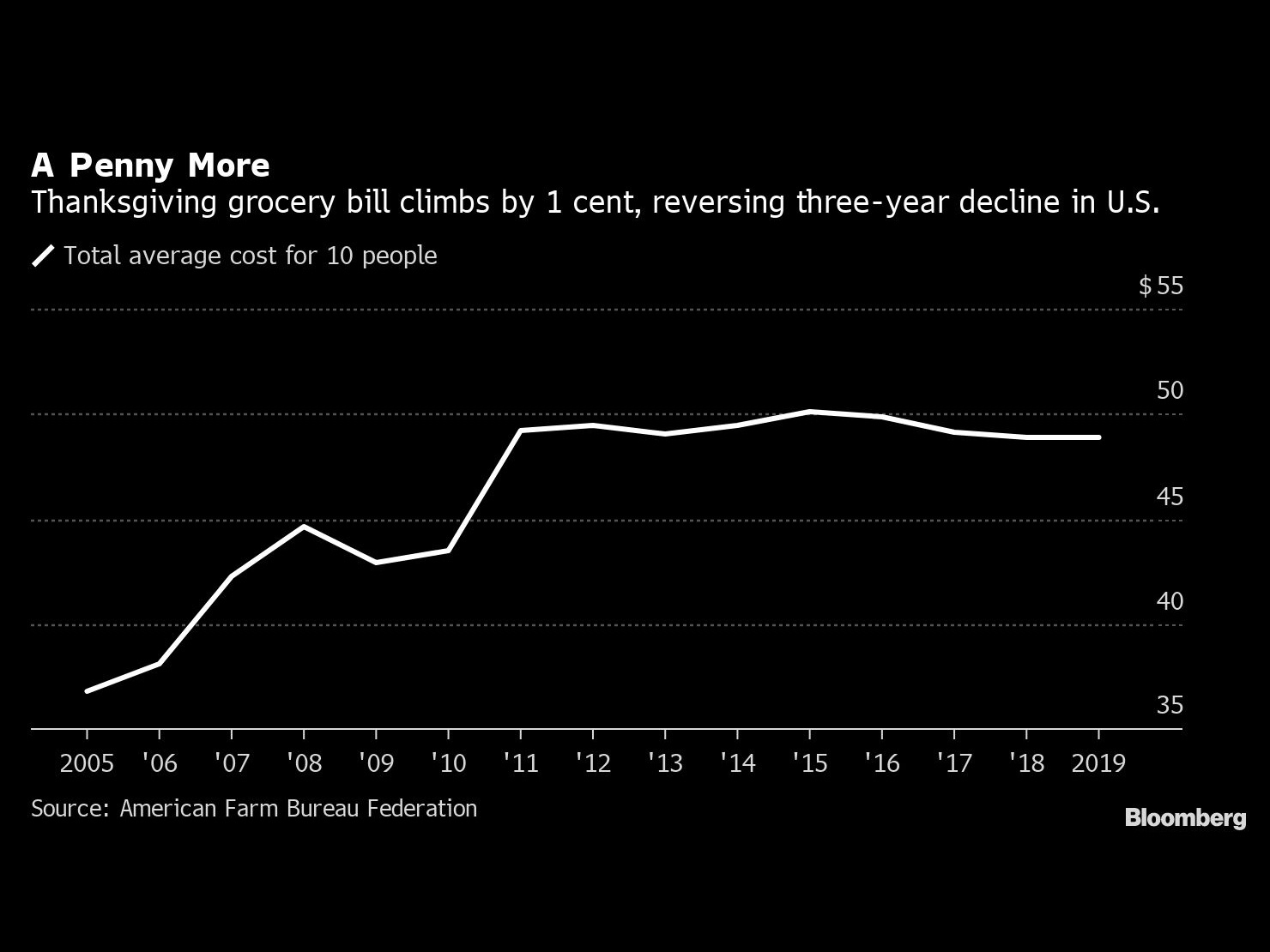 This Year's Thanksgiving Turkey Will Be Cheapest of the Decade