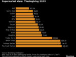 Thanksgiving Grocery Basket Costs Less This Year, Led by Aldi