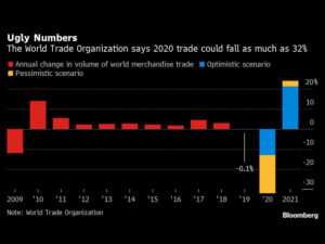 Global Trade Collapse May Be Worst in a Generation, WTO Says