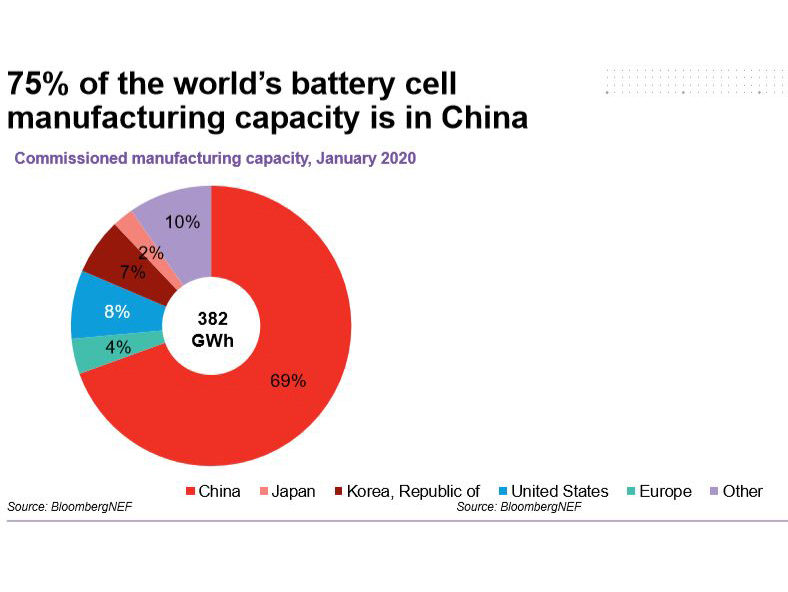 A Battery Maker Sees Virus as Spur to Wrest Business From China