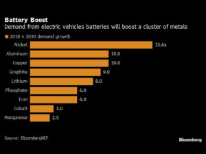 Carmakers Urged to Invest in Mines to Avoid Battery Metal Pinch