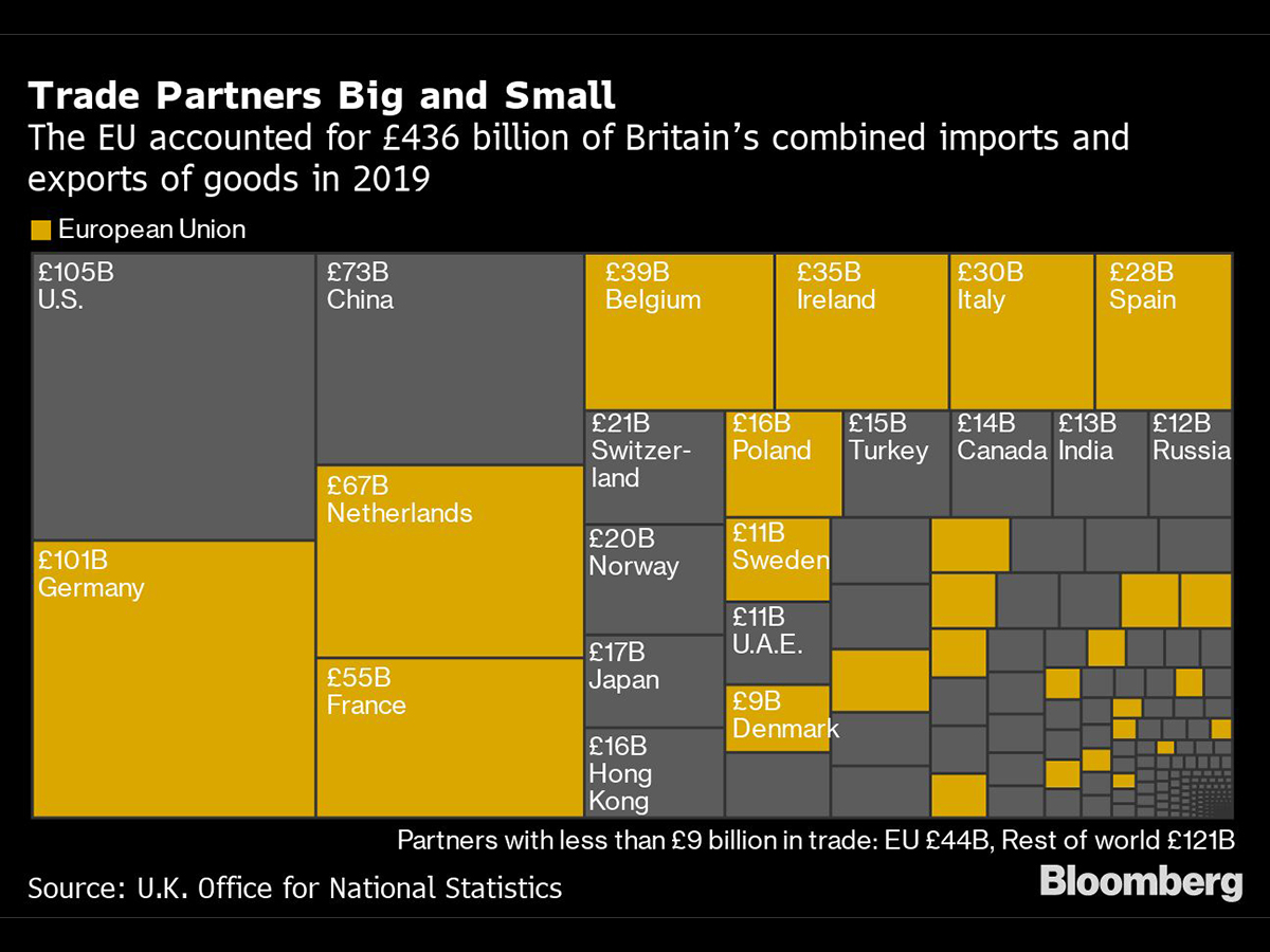 Here's How a No-Deal Brexit Would Shock Virus-Hit U.K. Companies