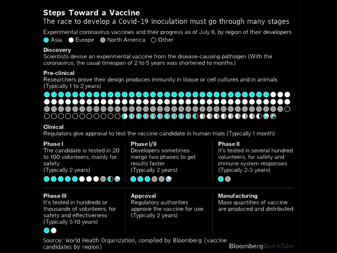 The World's Supply Chain Isn't Ready for a COVID-19 Vaccine