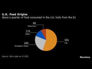 U.K. Food Prices