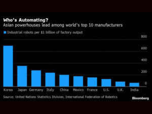 Global automation