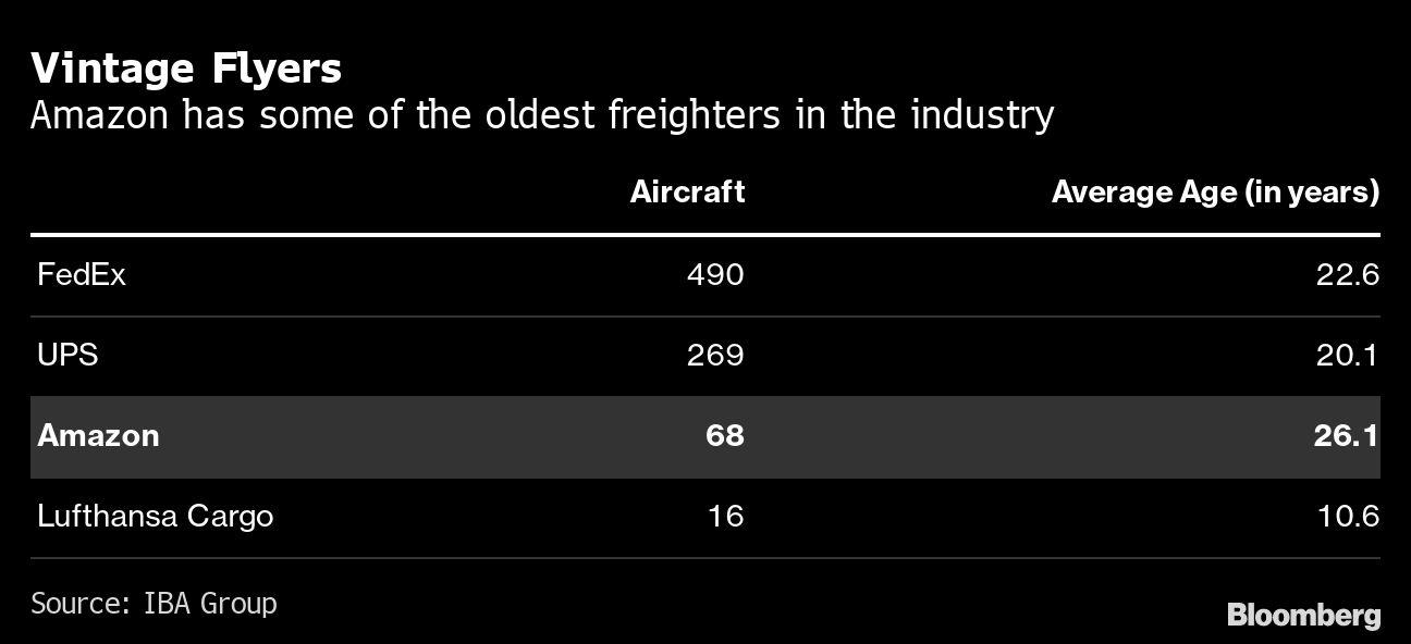 Amazon's Fleet of Used Airplanes
