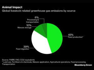 Livestock Emissions
