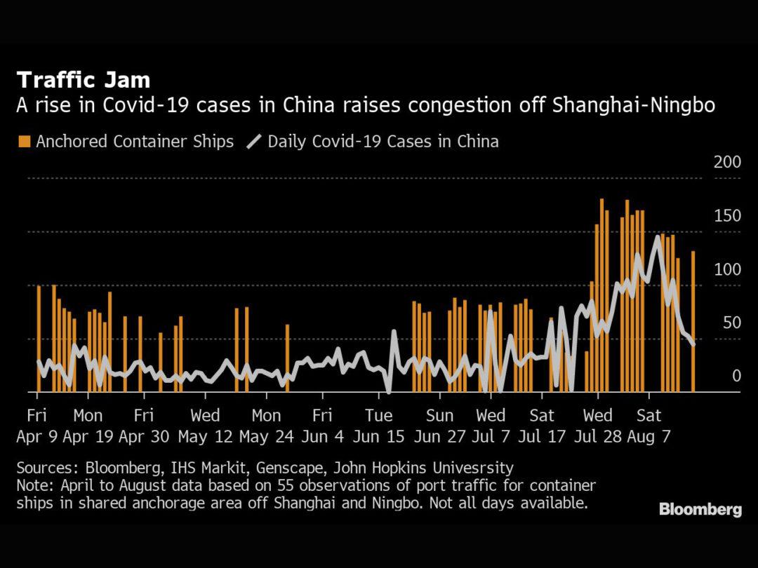 China Port Congestion